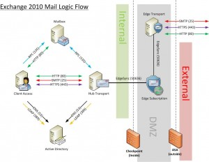 Exchange 2010 Logic Flow